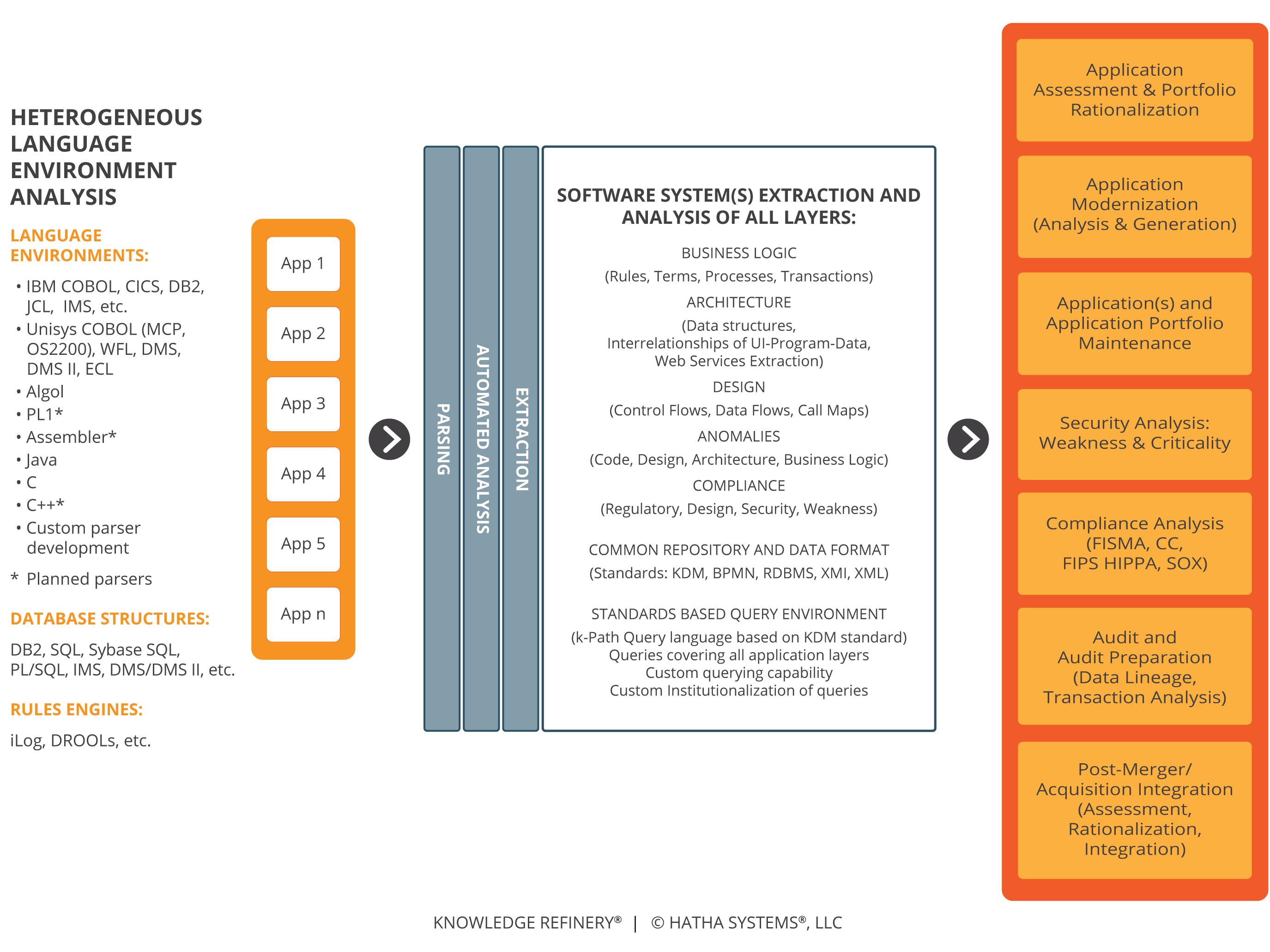 How It Works  U2013 Hatha Systems